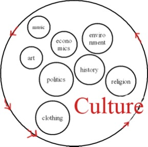 Cultural Anthropology | Definition of Cultural ...